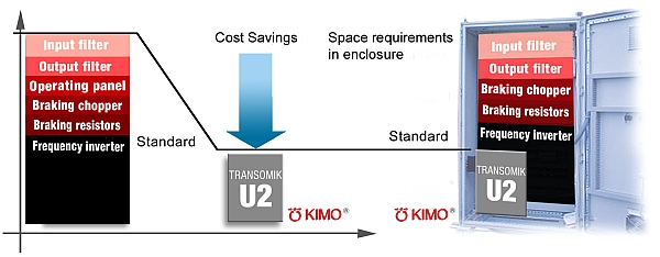 KIMO Fig. 1: Improvement in efficiency with space/cost savings in practice