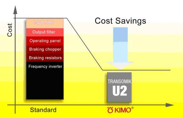 KIMO additional costs for drives with frequency inverters