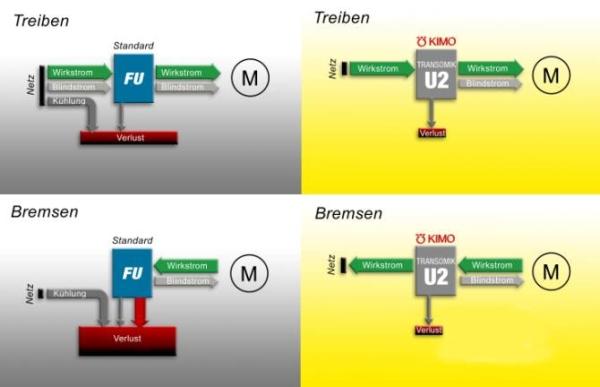 Energiekosten Transomik U2