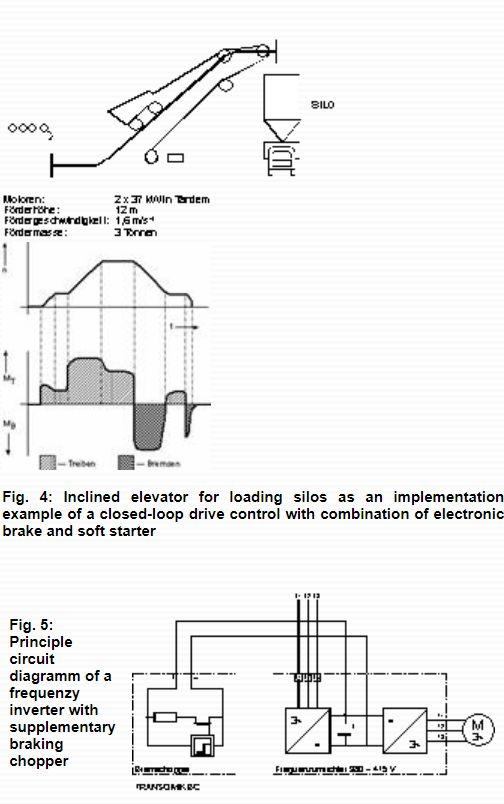 KIMO - electronic braking fig. 4/ fig. 6