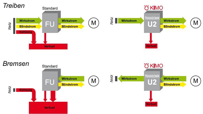 Vergleich Standard zu KIMO-Frequenzumrichter TRANSOMIK U2 in den Betriebsarten Treiben und Bremsen