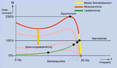 Asynchronmotor: Drehmoment - Frequenz