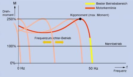 Asynchronmotor mit Frequenzumrichter: Drehmoment - Frequenz