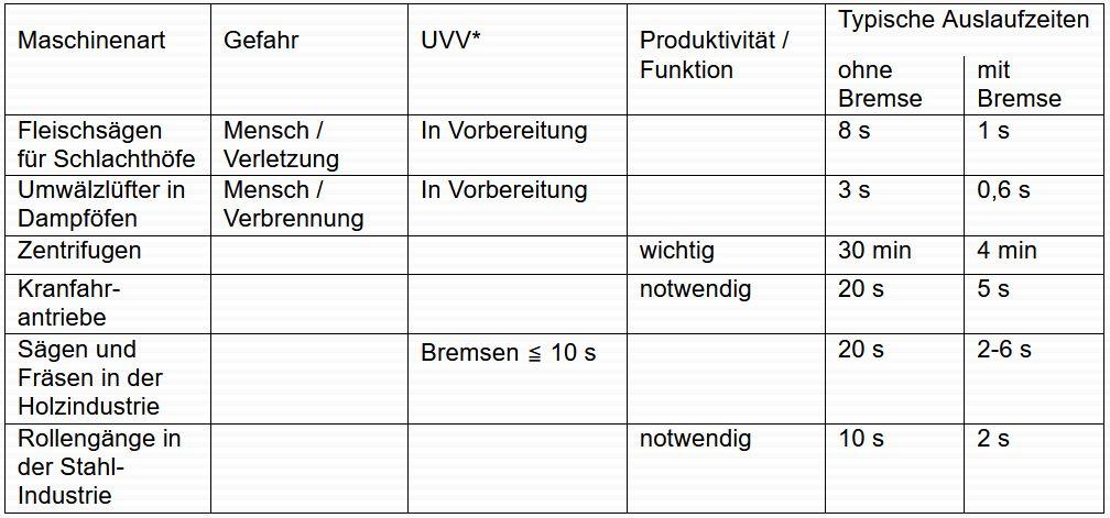 Übersicht über typische Anwendungen von elektronischen Bremsgeräte