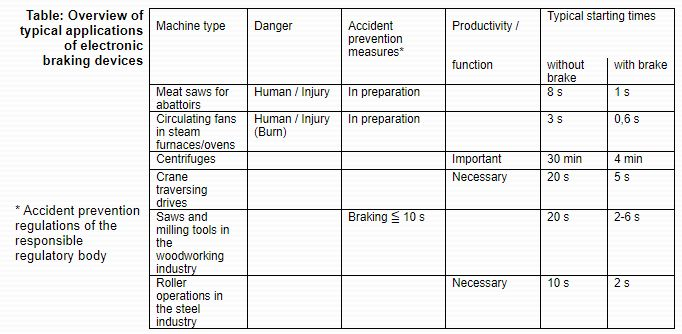 KIMO - Overview of typical applications of electronic braking devices
