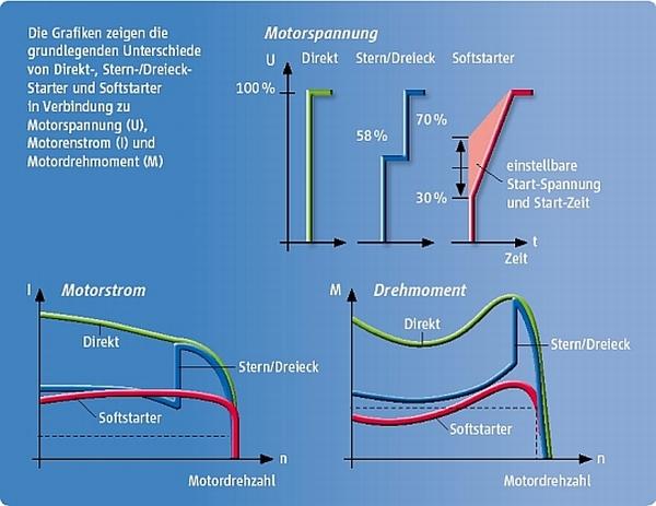 Grafik Startermethoden im Vergleich