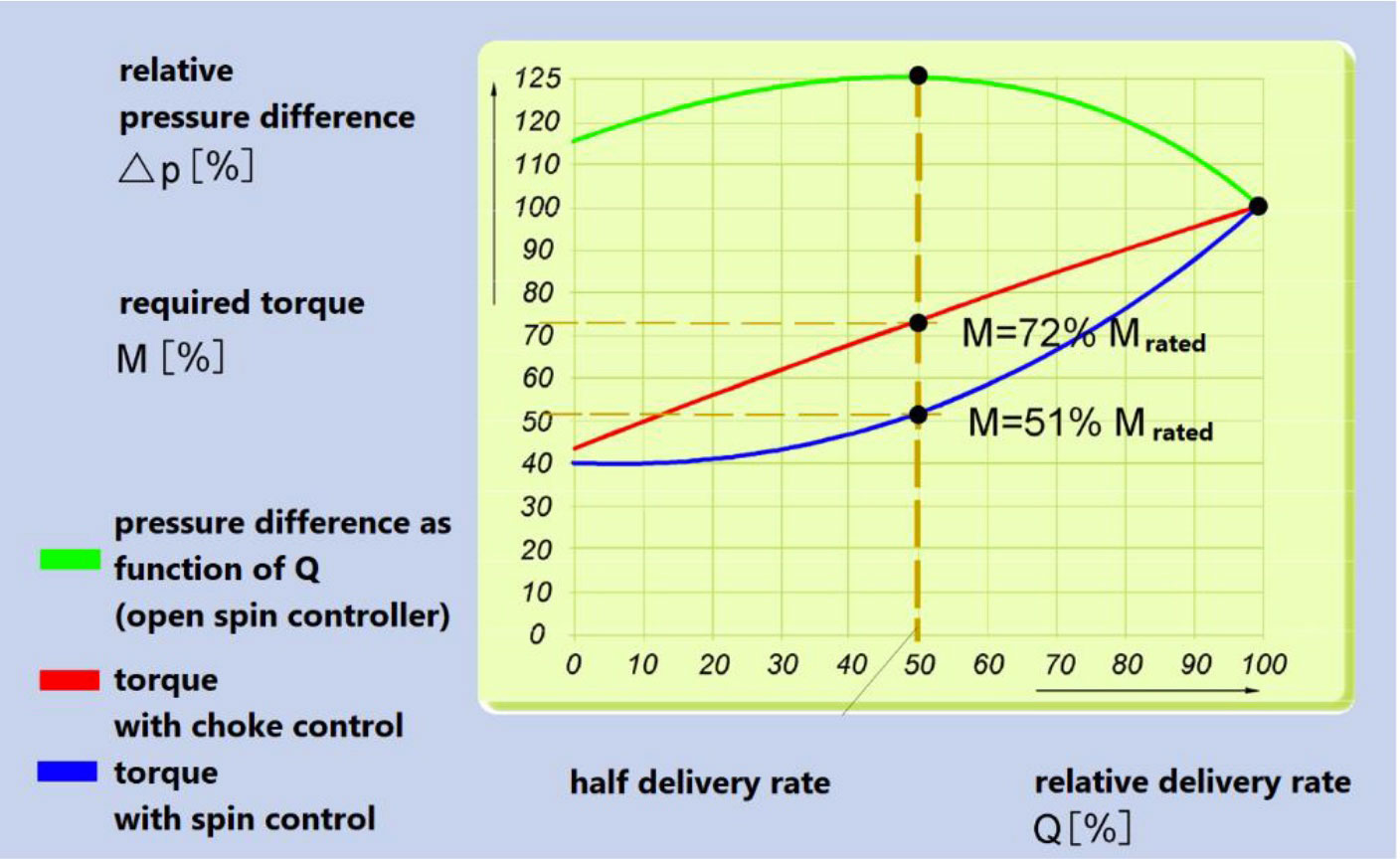 Speed control of fans and blowers